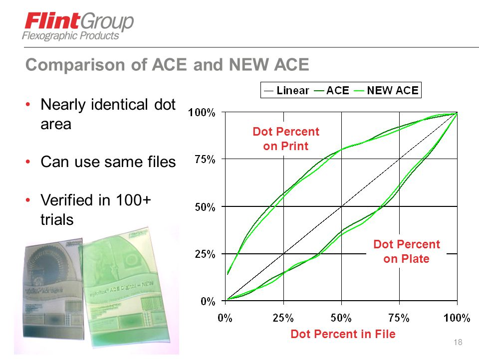 Comparison of ACE and NEW ACE