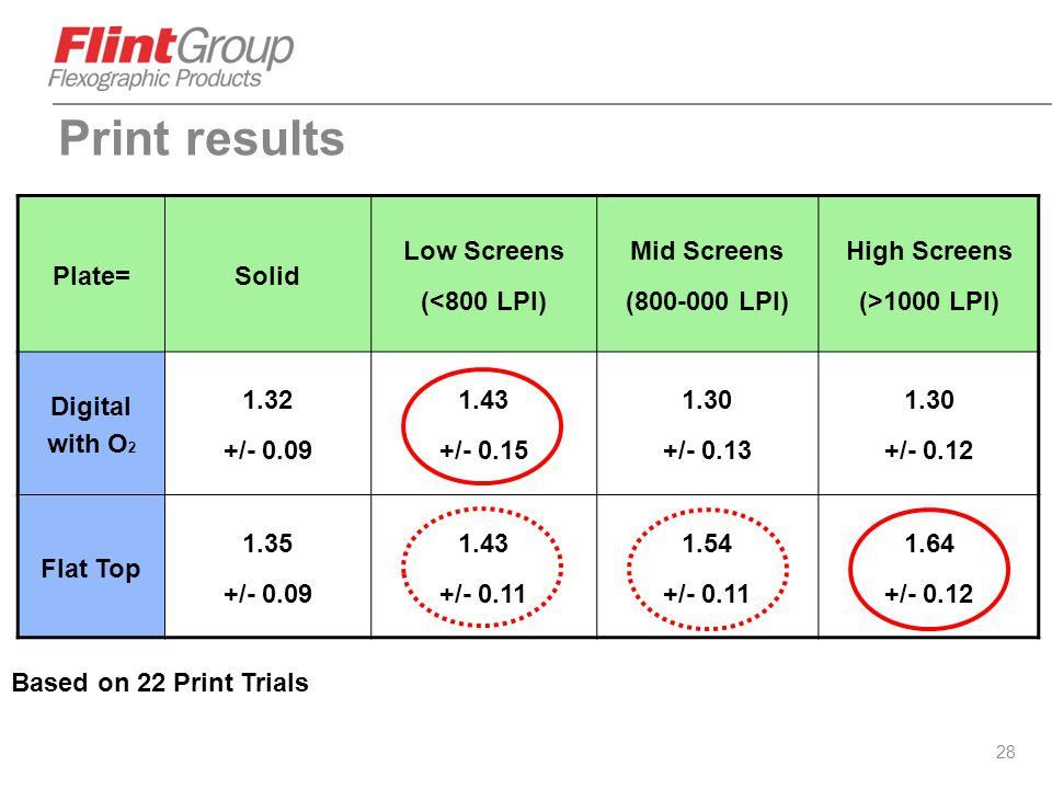 Print results Plate= Solid Low Screens (<800 LPI) Mid Screens