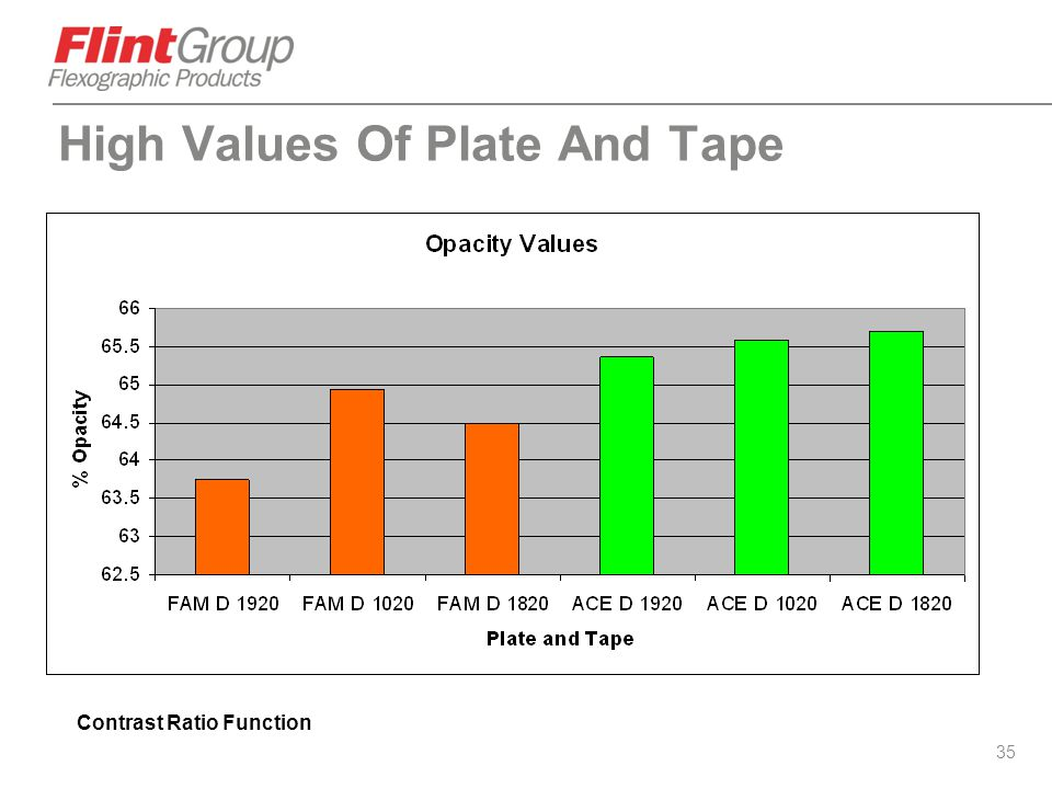 High Values Of Plate And Tape