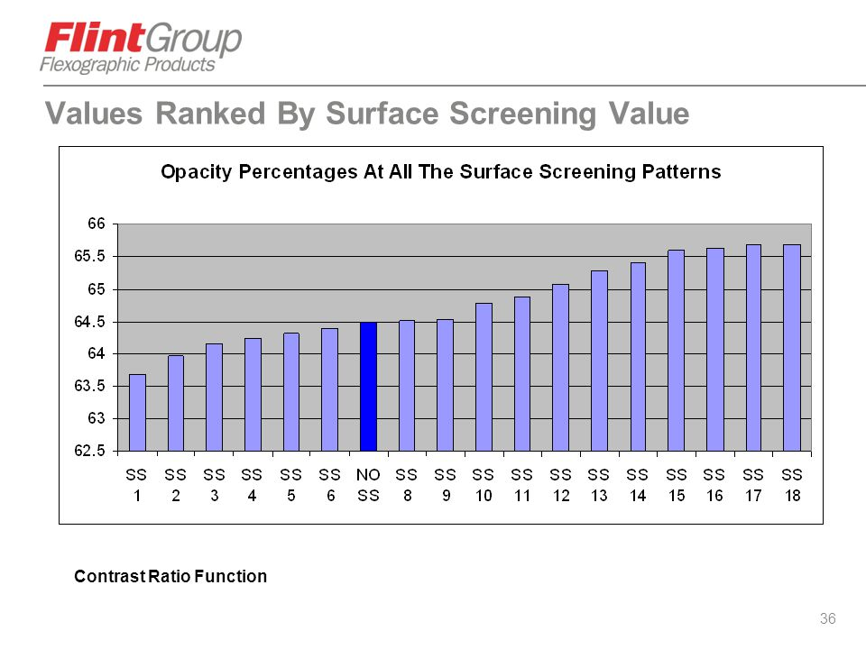 Values Ranked By Surface Screening Value