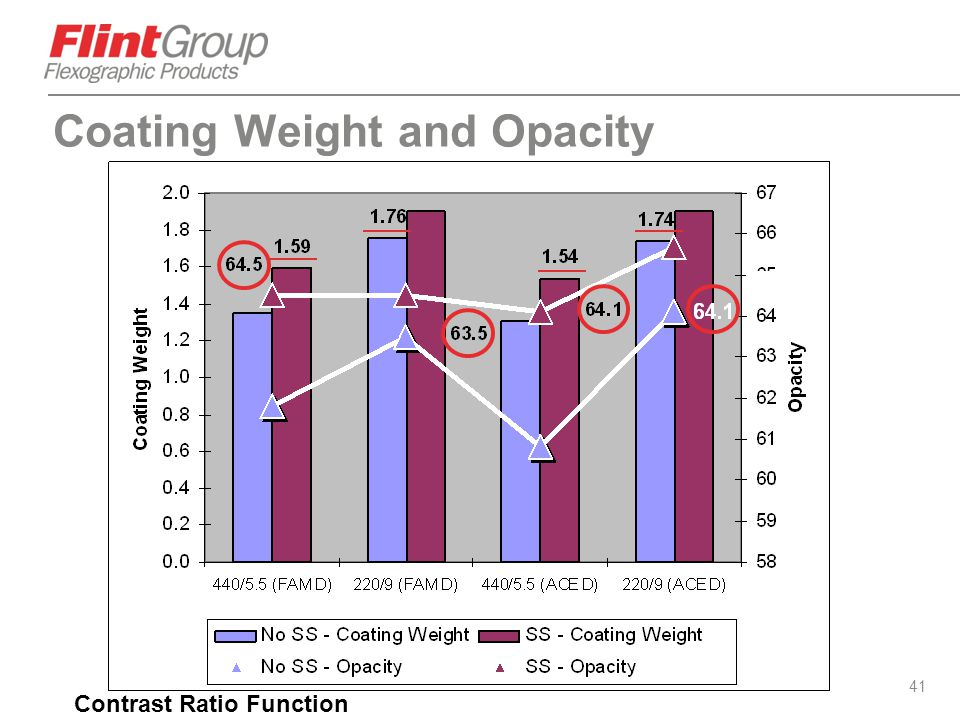 Coating Weight and Opacity