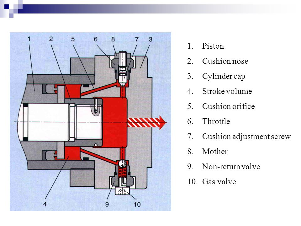 Piston Cushion nose. Cylinder cap. Stroke volume. Cushion orifice. Throttle. Cushion adjustment screw.