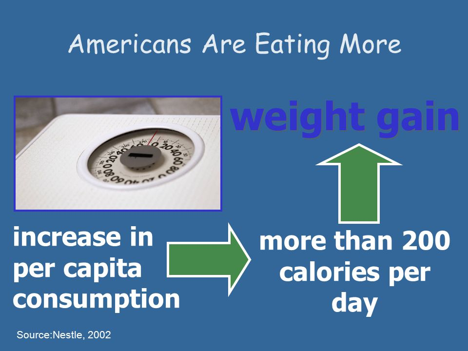 Americans Are Eating More