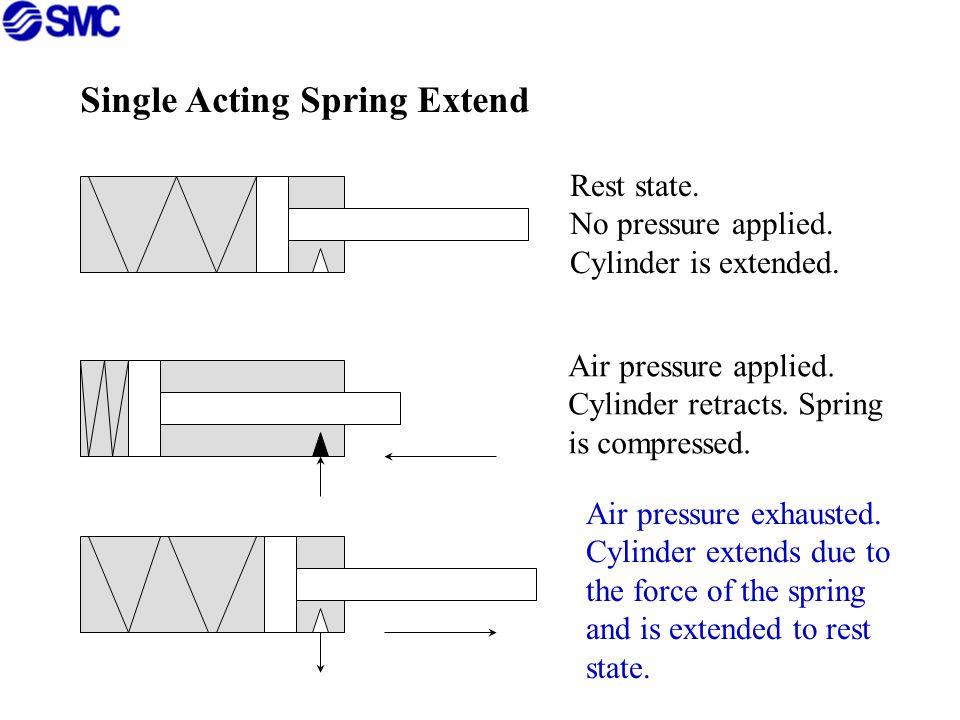 Single Acting Spring Extend