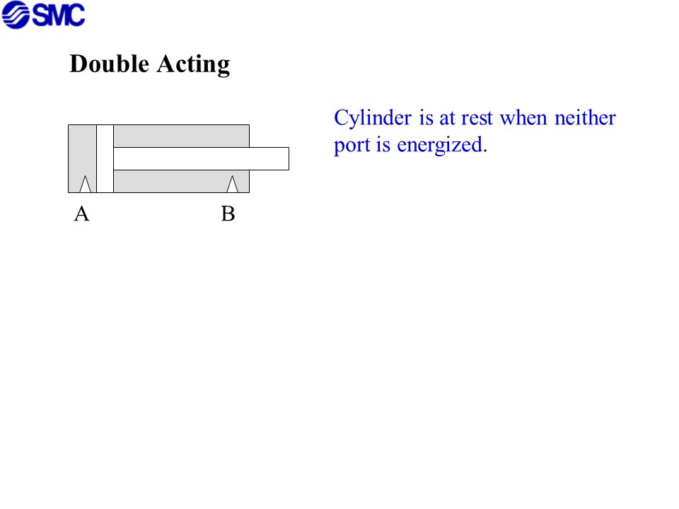 Double Acting Cylinder is at rest when neither port is energized. A B