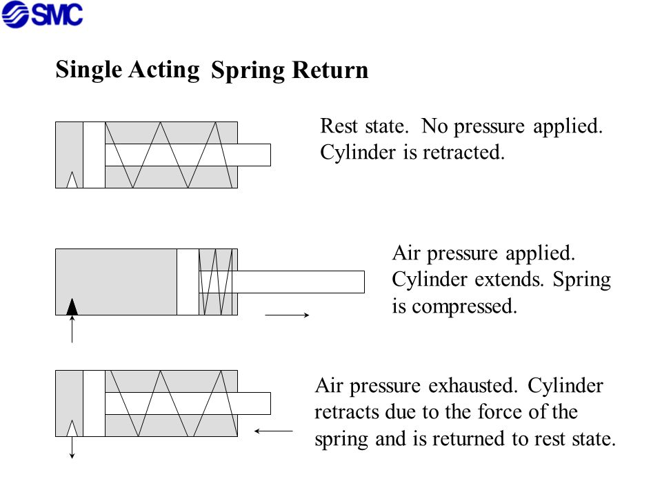 Single Acting Spring Return Rest state. No pressure applied.
