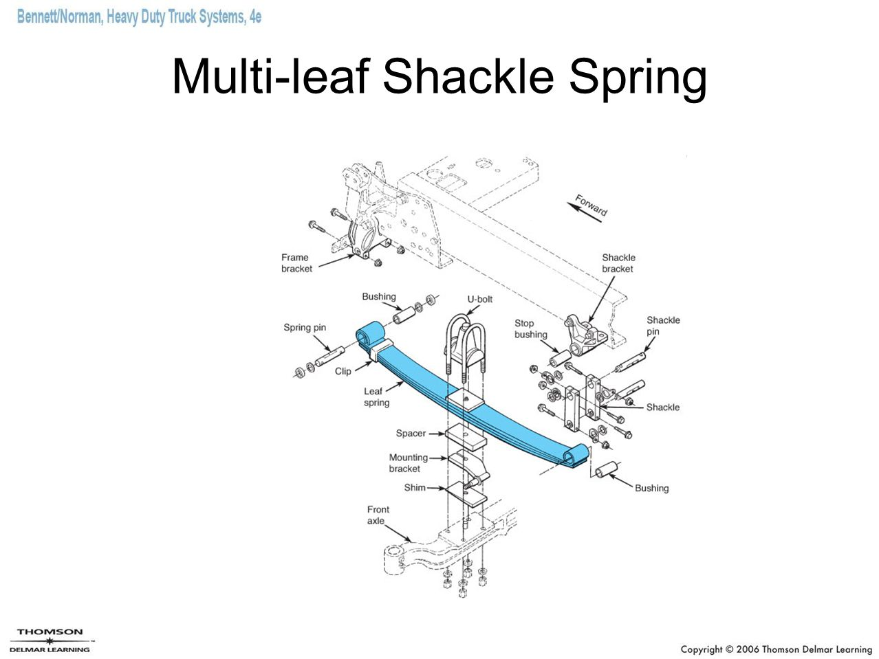 Chapter 26 suspension systems ppt video online download 13 multi leaf shackle spring pooptronica Images