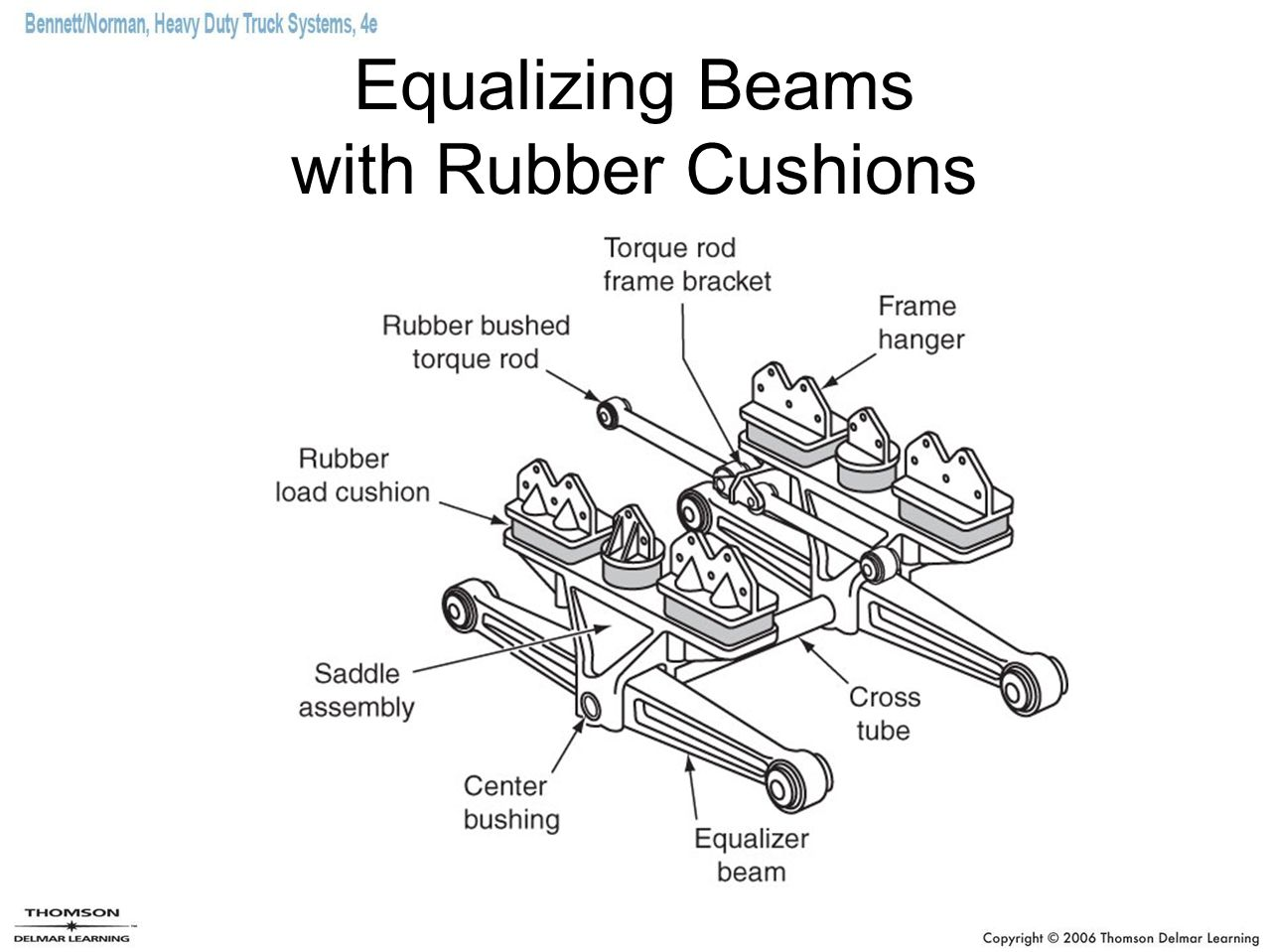 Equalizing Beams with Rubber Cushions