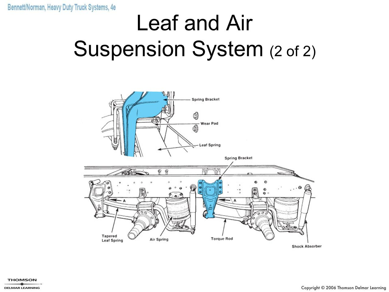 Chapter 26 suspension systems ppt video online download 20 leaf and air suspension system 2 of 2 pooptronica Images