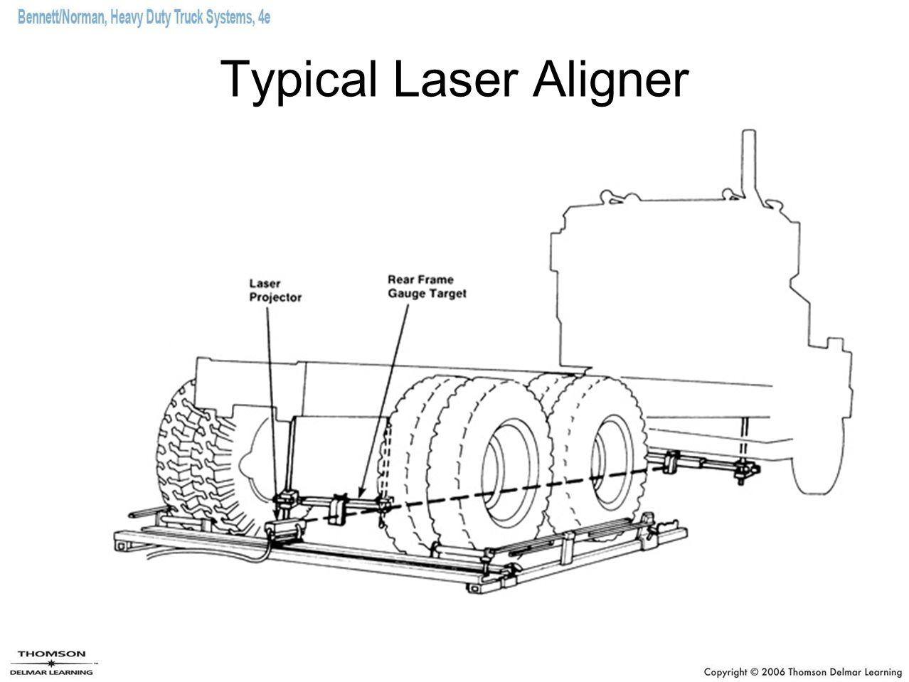 Typical Laser Aligner