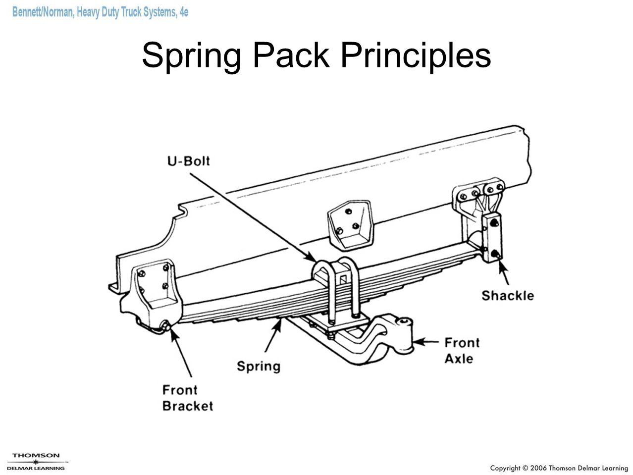 Spring Pack Principles