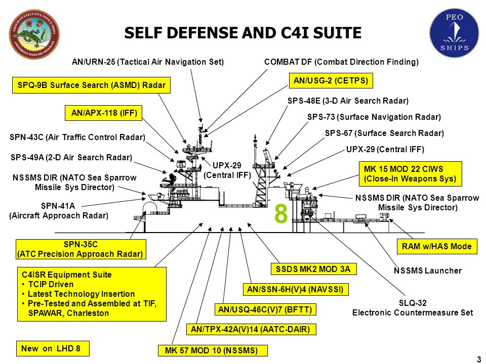 8 SELF DEFENSE AND C4I SUITE AN/URN-25 (Tactical Air Navigation Set)