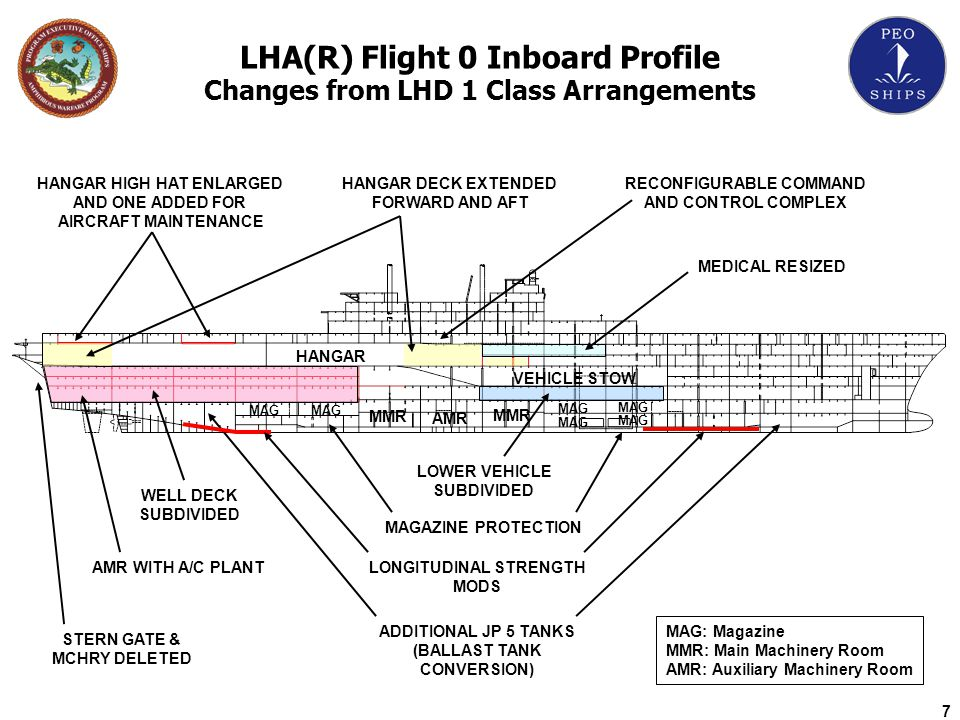 LHA(R) Flight 0 Inboard Profile Changes from LHD 1 Class Arrangements