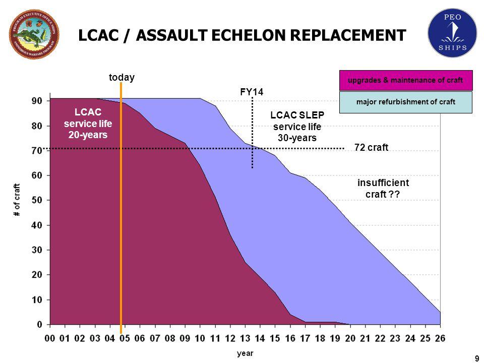 LCAC / ASSAULT ECHELON REPLACEMENT