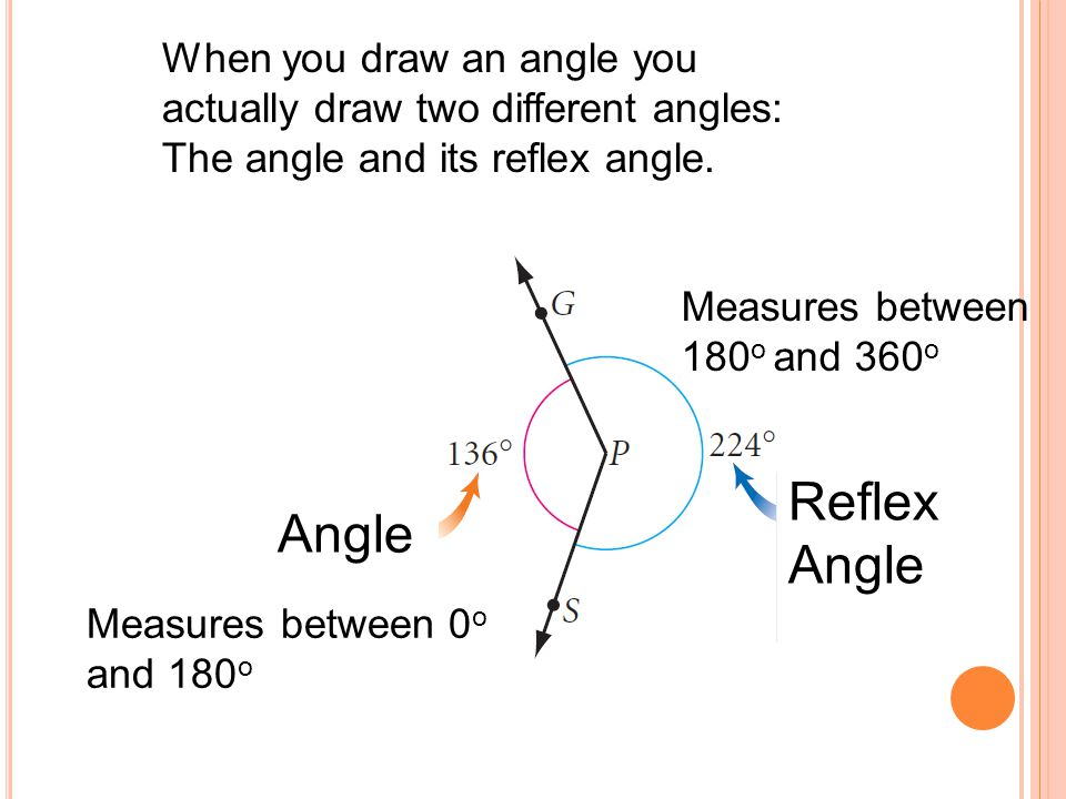 When you draw an angle you actually draw two different angles: The angle and its reflex angle.