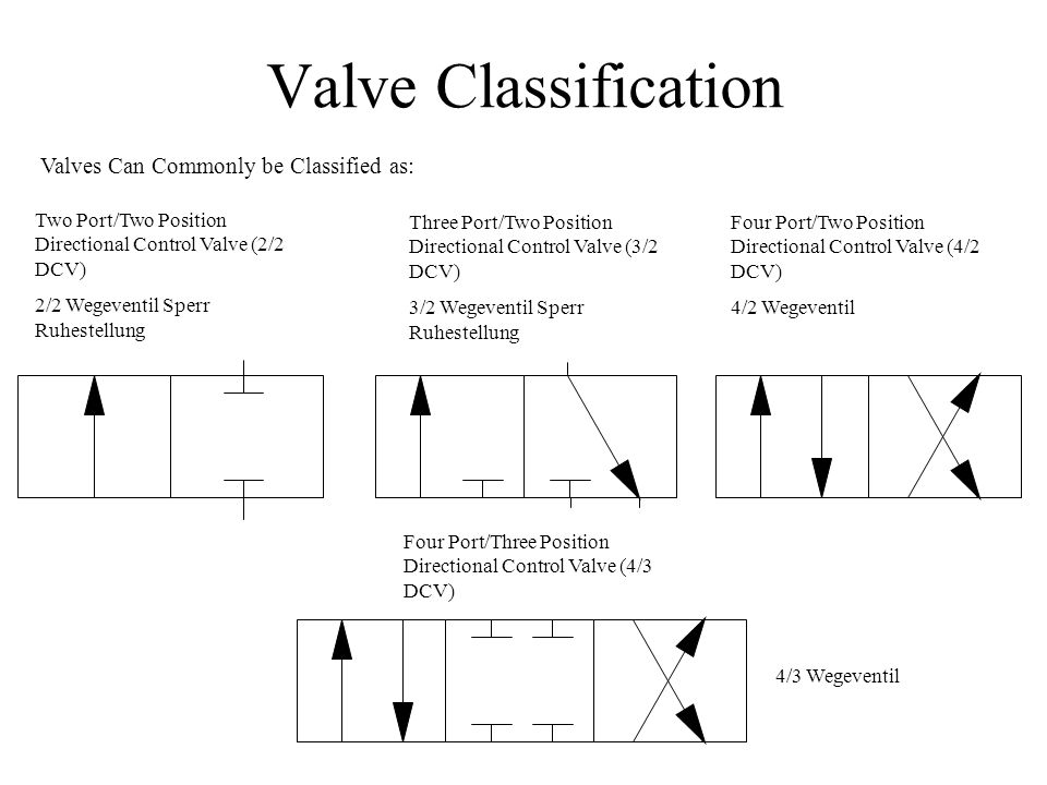 Valve Classification Valves Can Commonly be Classified as: