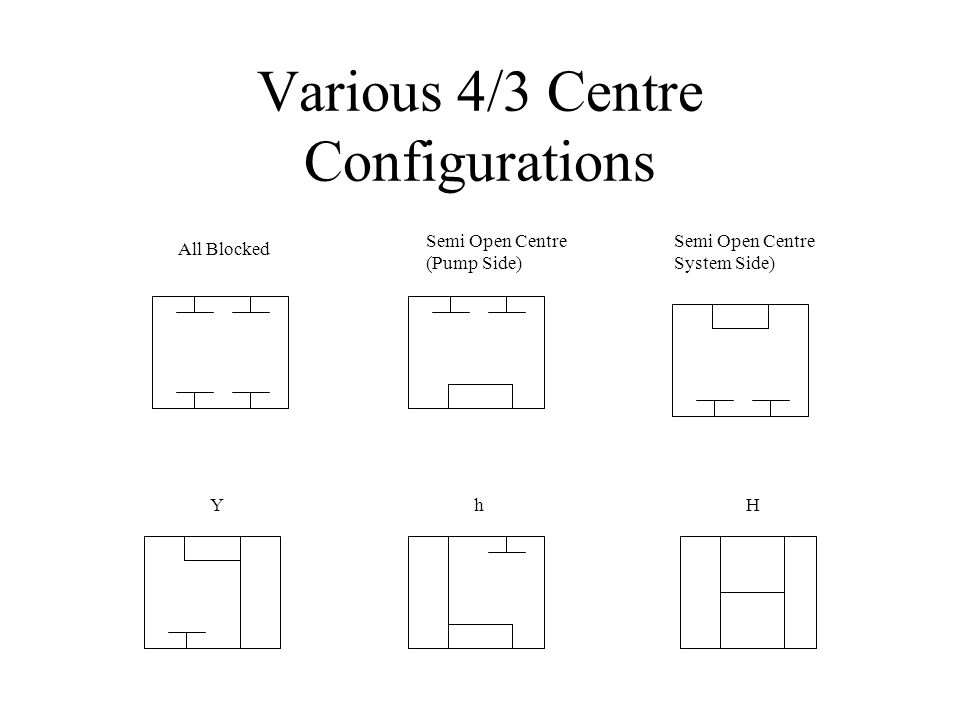 Various 4/3 Centre Configurations