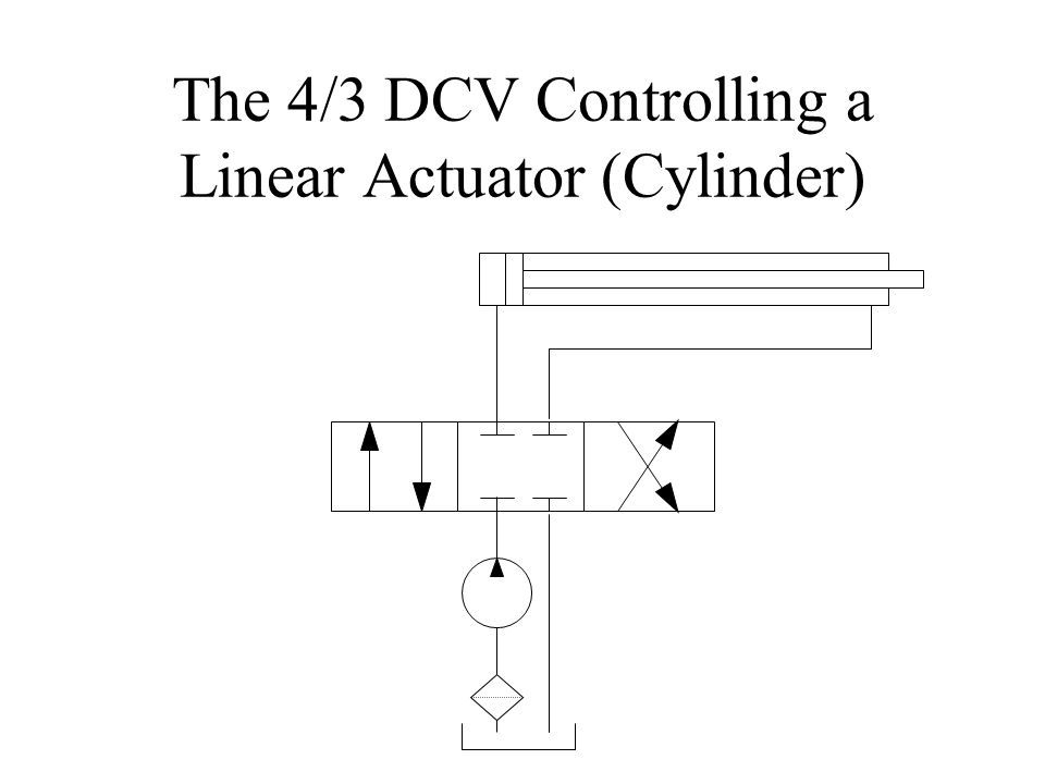 The 4/3 DCV Controlling a Linear Actuator (Cylinder)