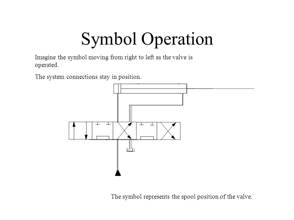Symbol Operation Imagine the symbol moving from right to left as the valve is operated. The system connections stay in position.