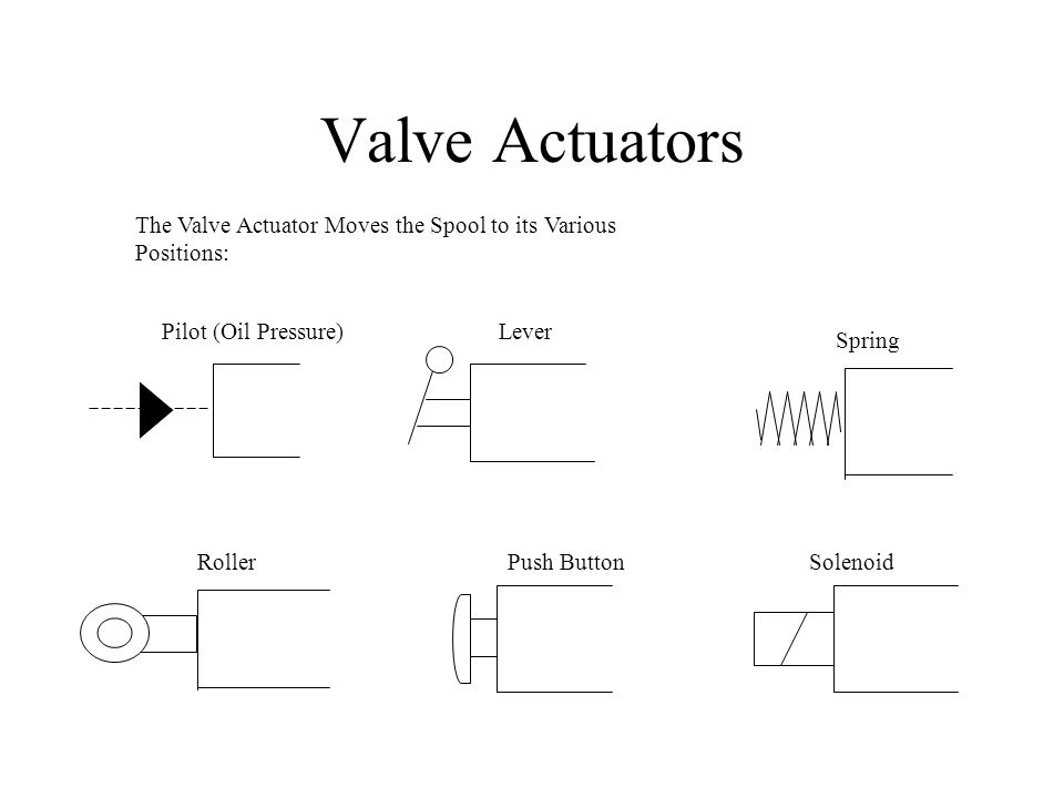Valve Actuators The Valve Actuator Moves the Spool to its Various Positions: Pilot (Oil Pressure) Lever.