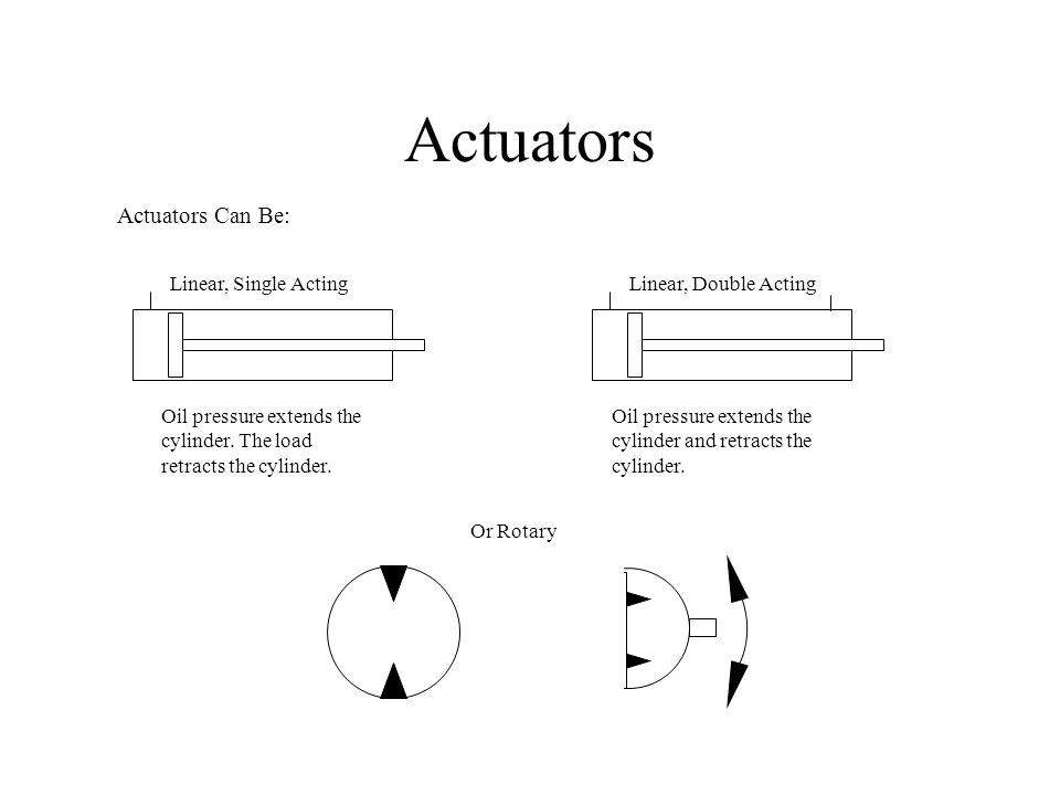 Actuators Actuators Can Be: Linear, Single Acting