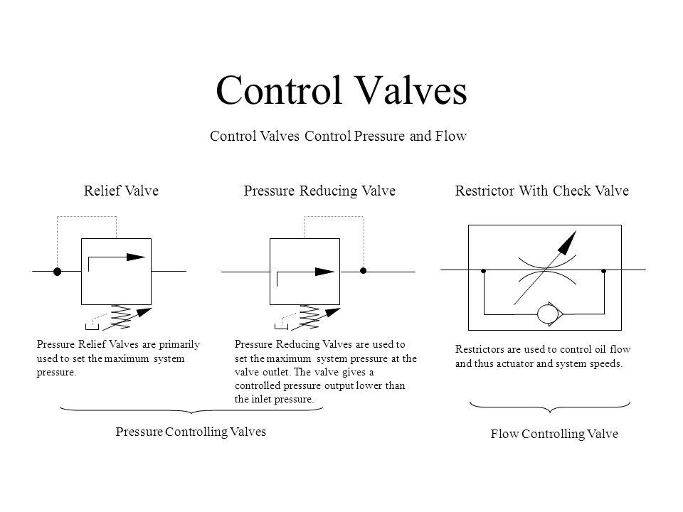 Control Valves Control Valves Control Pressure and Flow Relief Valve