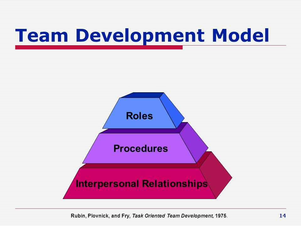 Team Development Model