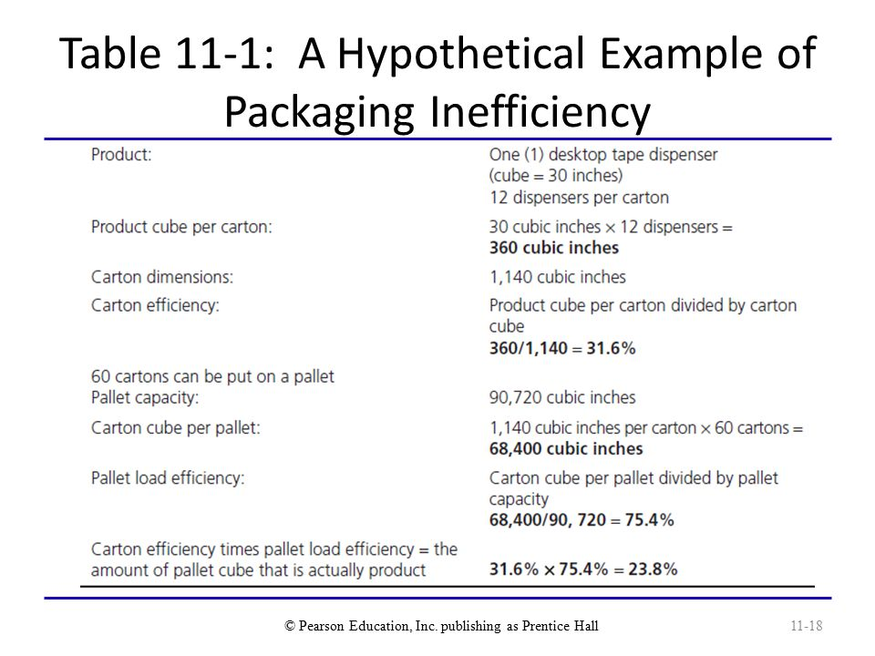 Table 11-1: A Hypothetical Example of Packaging Inefficiency