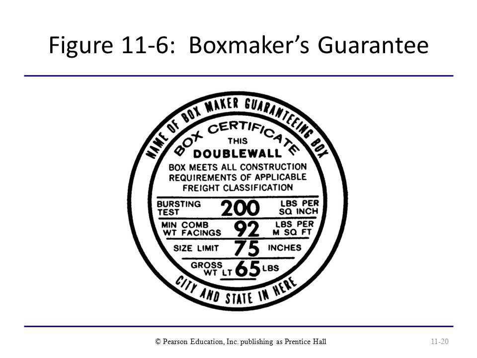 Figure 11-6: Boxmaker's Guarantee