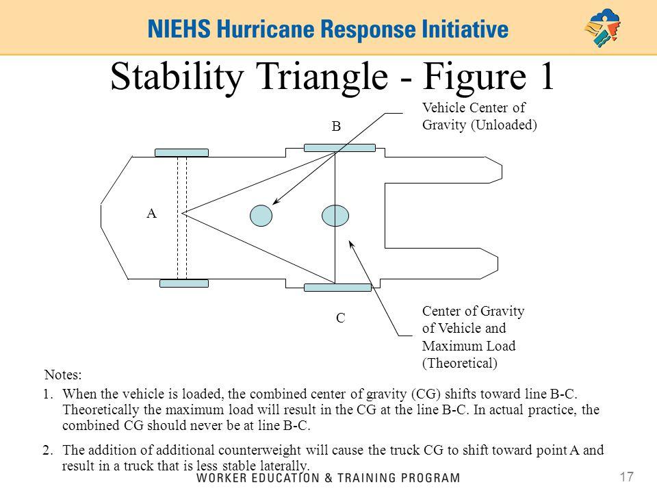 Stability Triangle - Figure 1