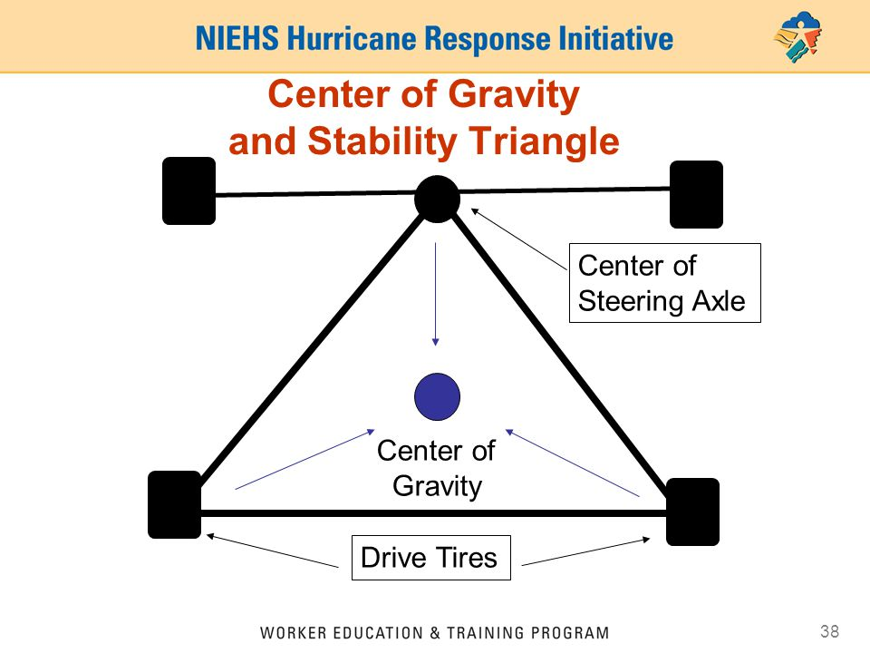 Center of Gravity and Stability Triangle
