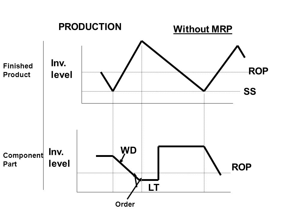 PRODUCTION Without MRP ROP SS WD ROP LT
