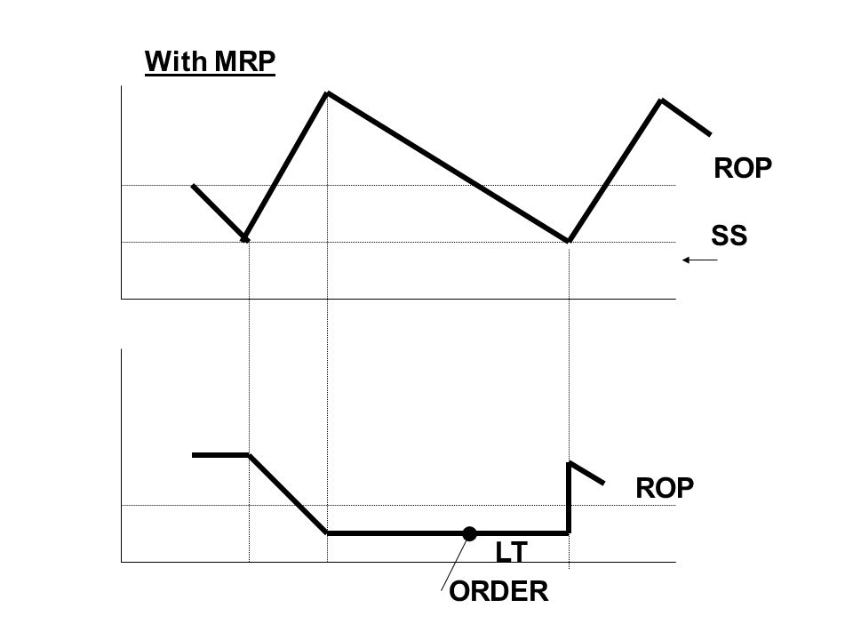With MRP ROP SS ROP LT ORDER