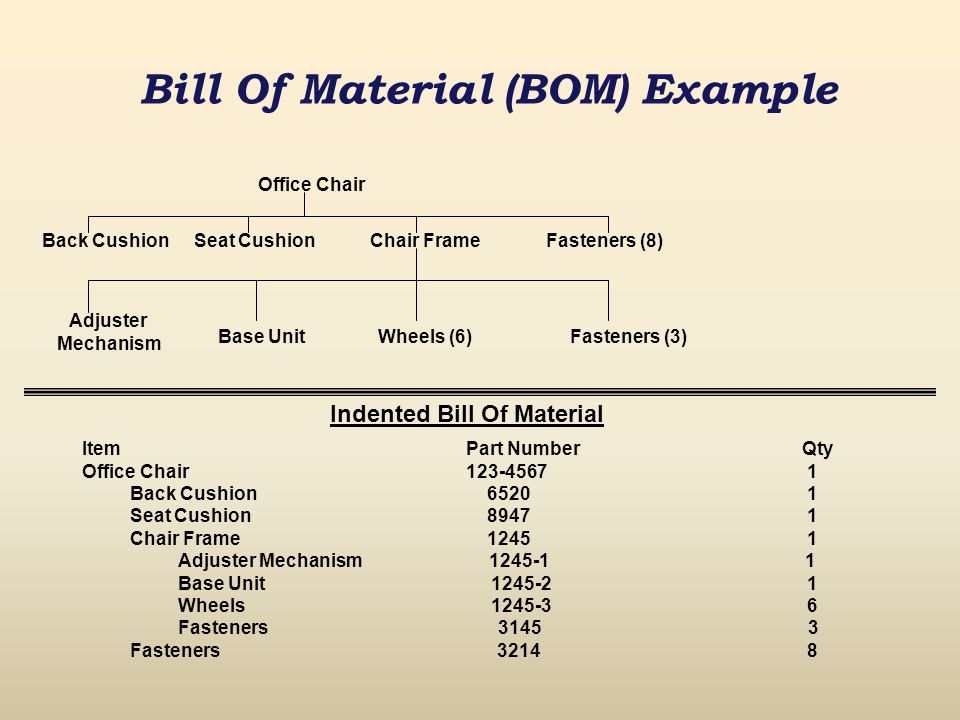 Bill Of Material (BOM) Example