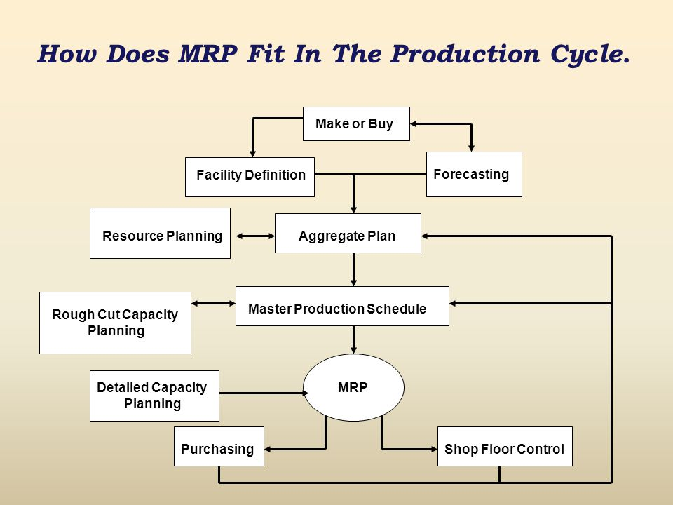 How Does MRP Fit In The Production Cycle.
