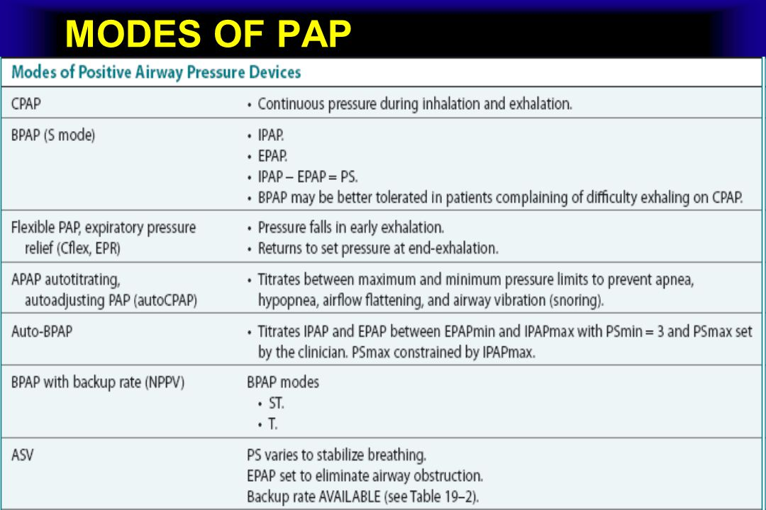 MODES OF PAP