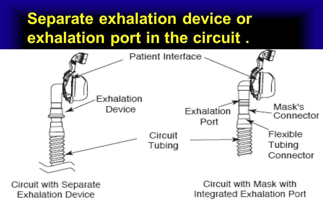 Separate exhalation device or exhalation port in the circuit .