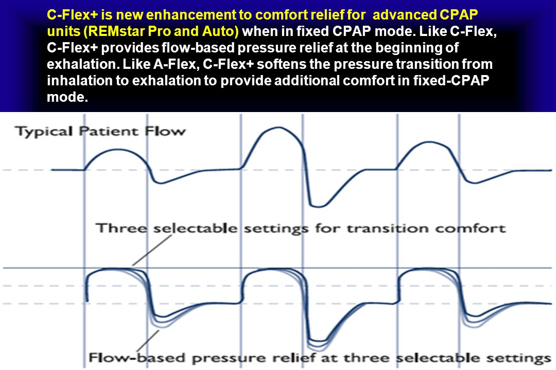 C-Flex+ is new enhancement to comfort relief for advanced CPAP units (REMstar Pro and Auto) when in fixed CPAP mode.
