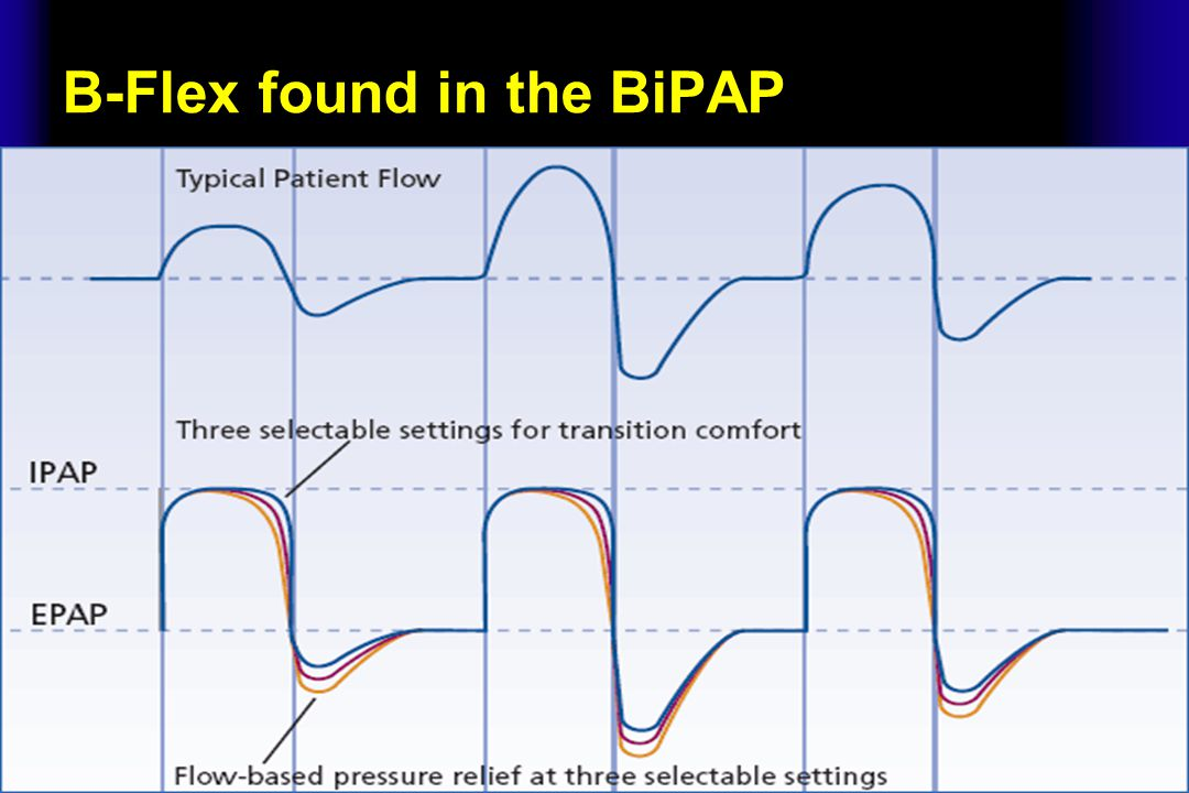 B-Flex found in the BiPAP
