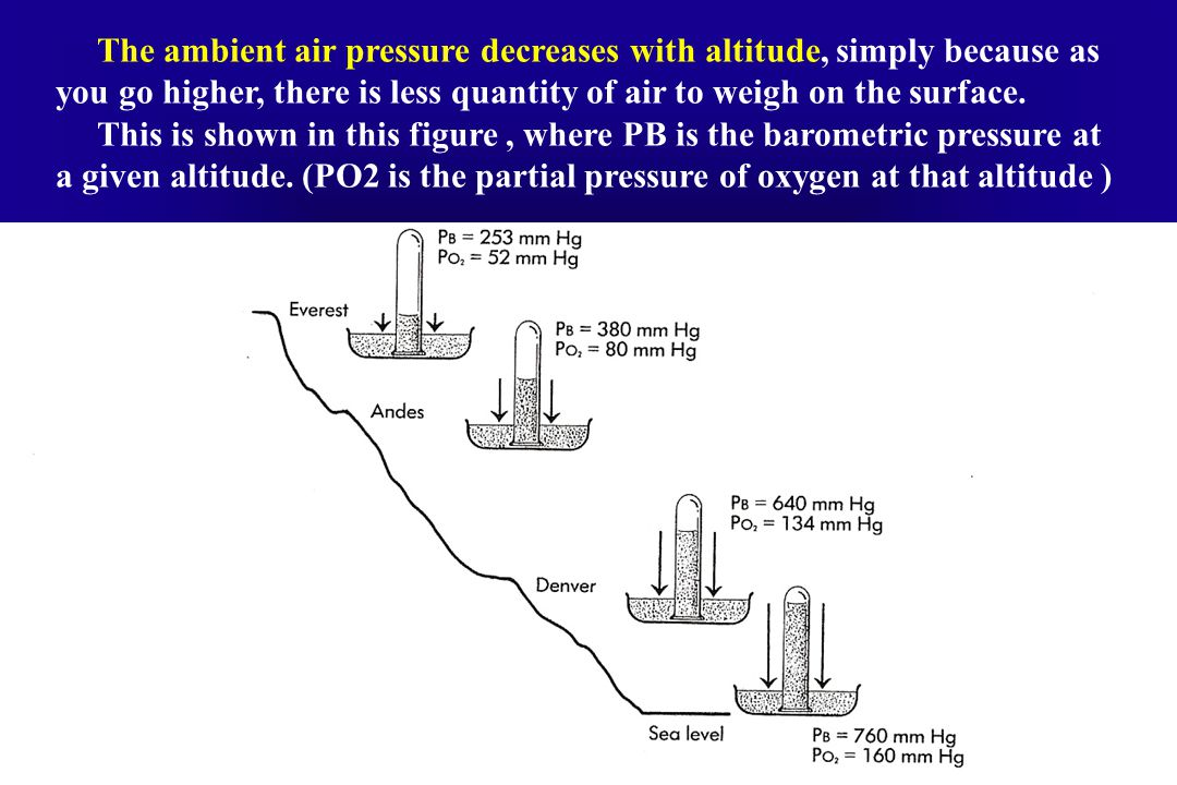 The ambient air pressure decreases with altitude, simply because as you go higher, there is less quantity of air to weigh on the surface.