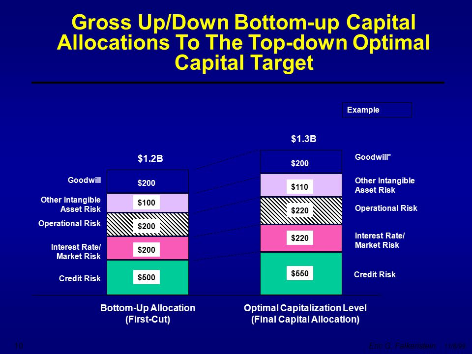 Optimal Capitalization Level (Final Capital Allocation)