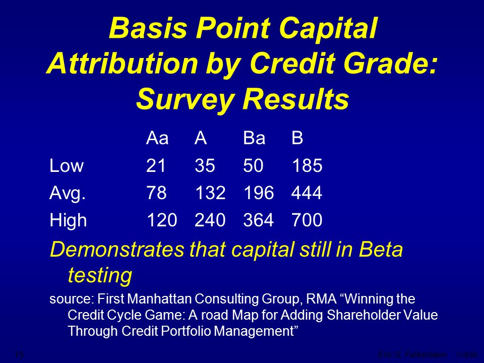 Basis Point Capital Attribution by Credit Grade: Survey Results