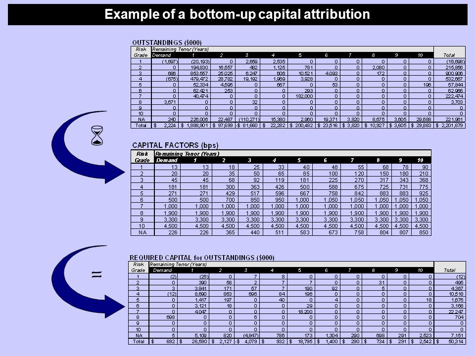 Example of a bottom-up capital attribution