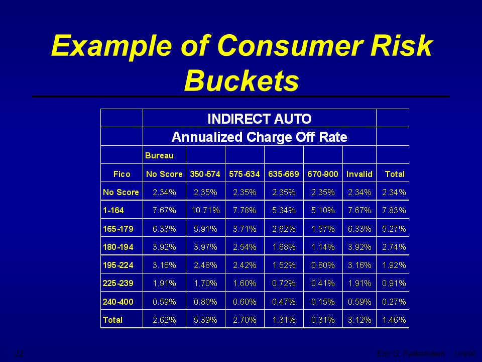 Example of Consumer Risk Buckets