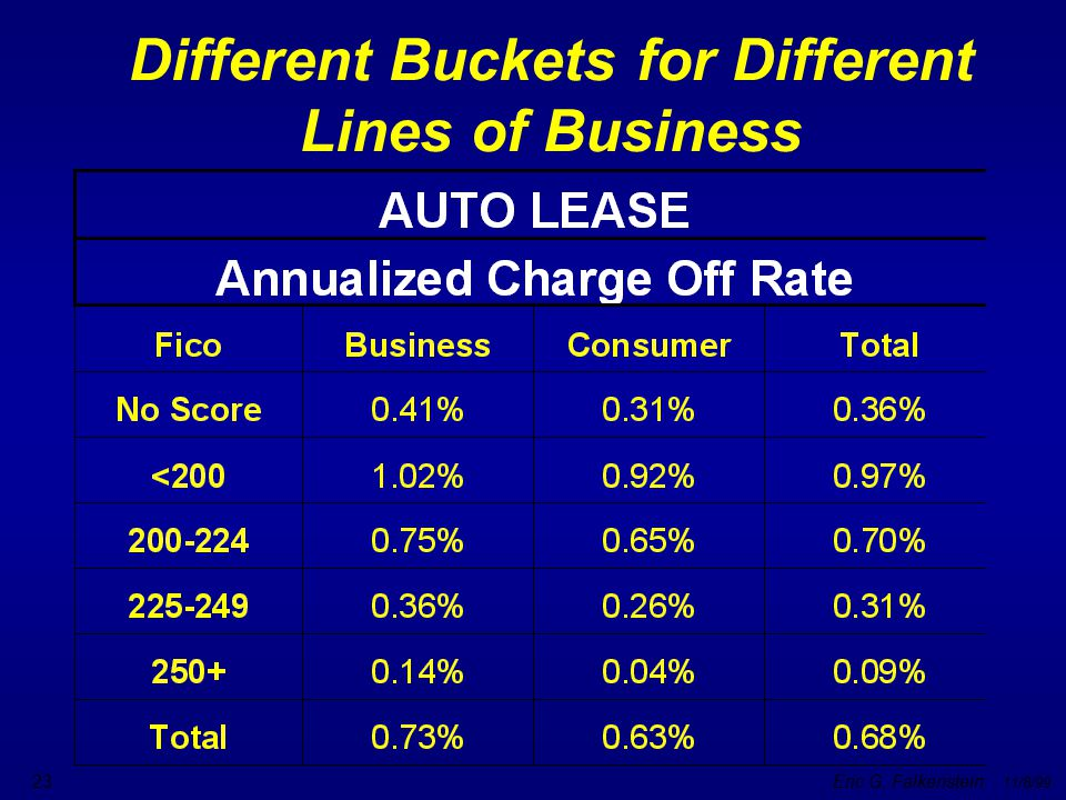 Different Buckets for Different Lines of Business