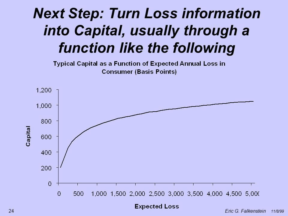 Next Step: Turn Loss information into Capital, usually through a function like the following