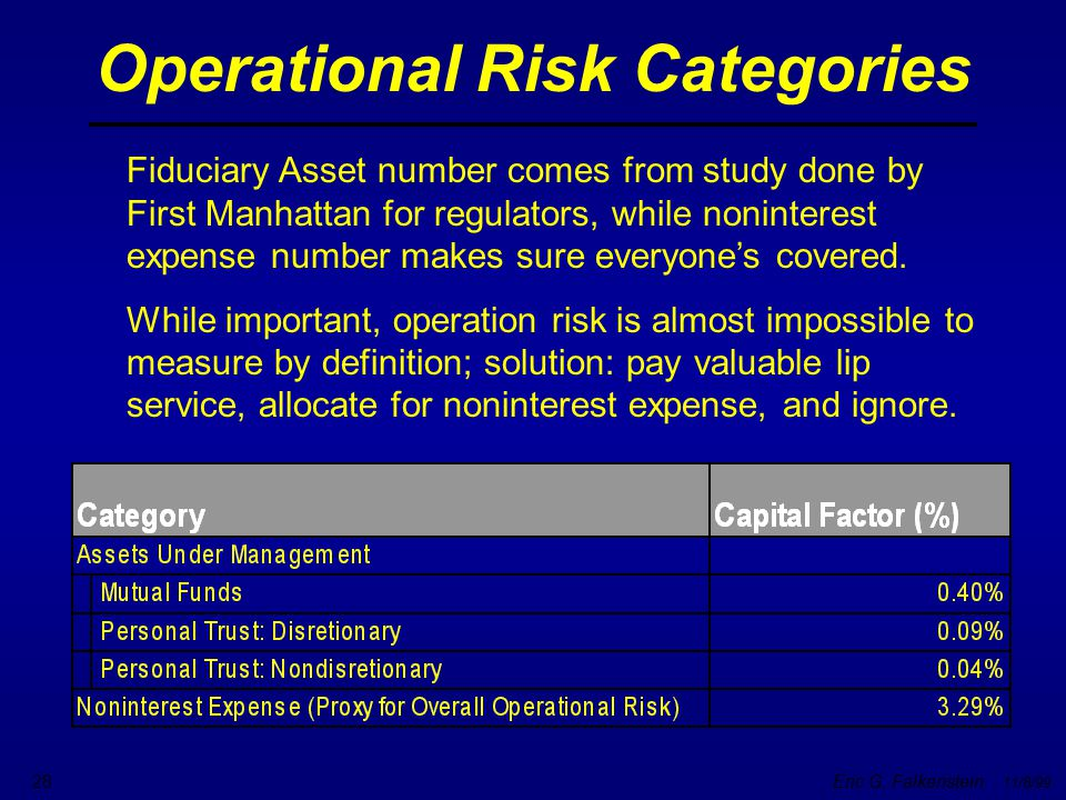 Operational Risk Categories