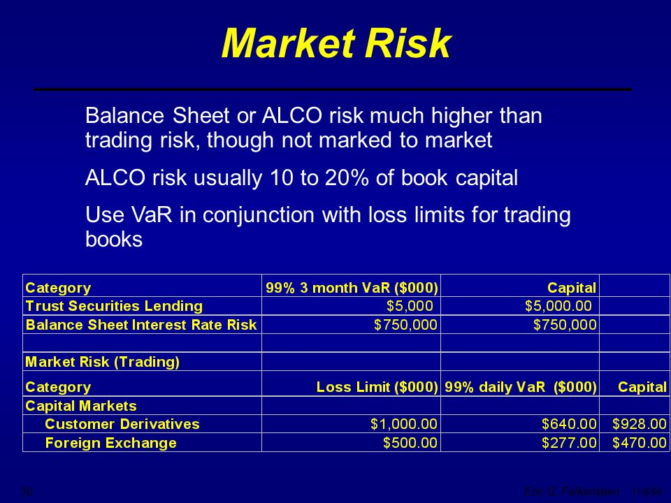 Market Risk Balance Sheet or ALCO risk much higher than trading risk, though not marked to market. ALCO risk usually 10 to 20% of book capital.