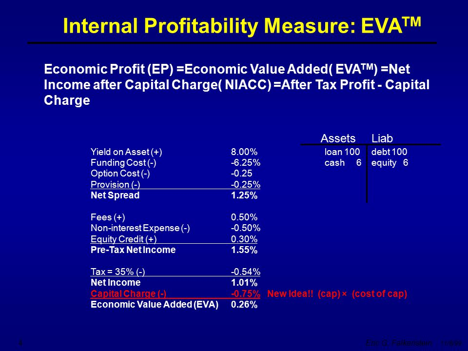 Internal Profitability Measure: EVATM
