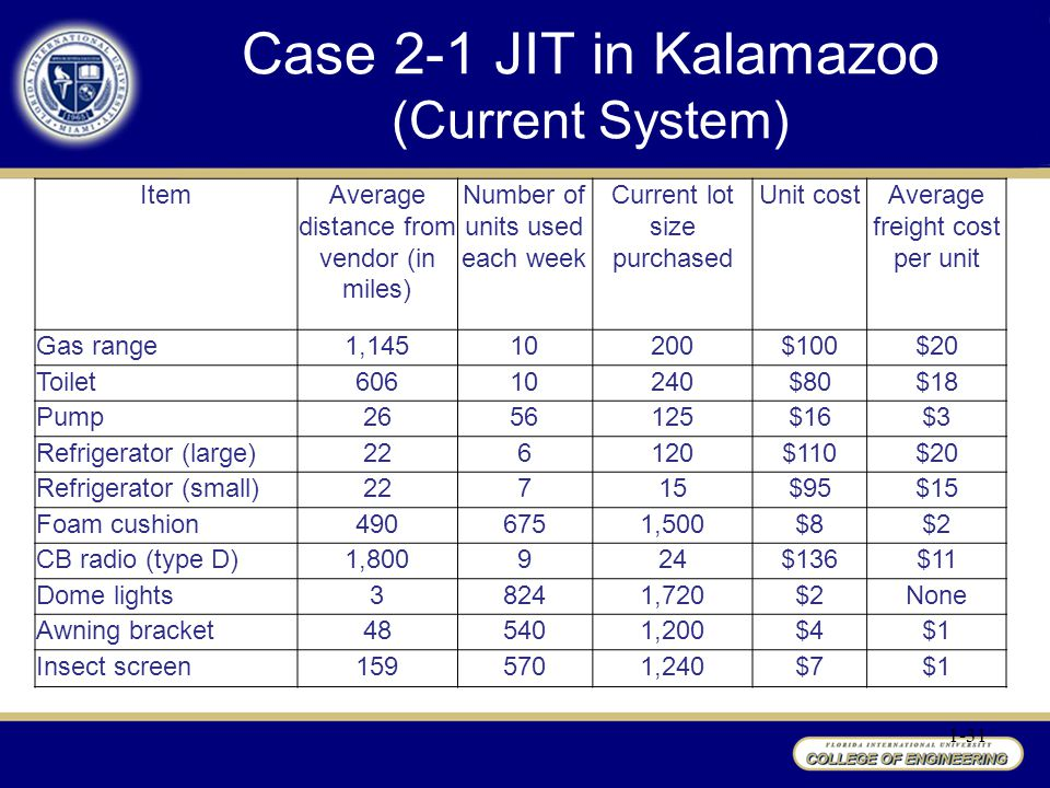 Case 2-1 JIT in Kalamazoo (Current System)